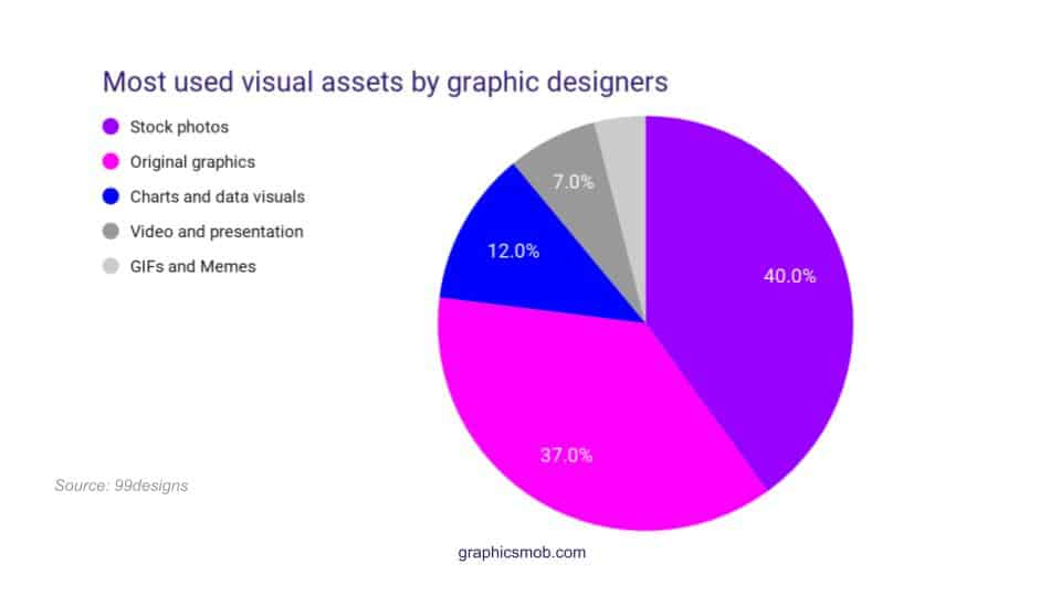 Pie chart showing most used visual assets by graphic designers: Is Graphic Design a Dying Career?